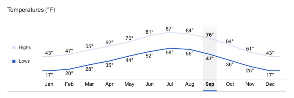 Average Temperature in Fort Collins